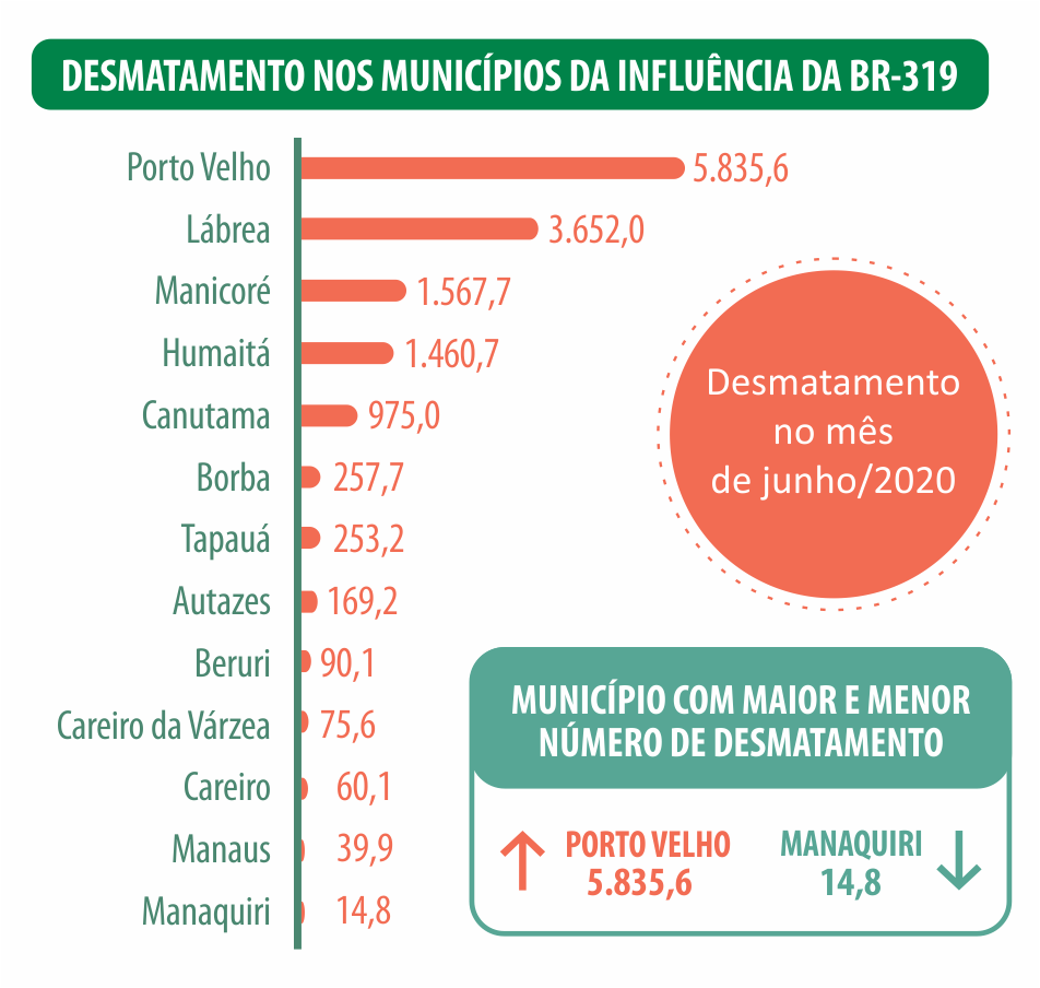Desmatamento BR-319 junho 2020